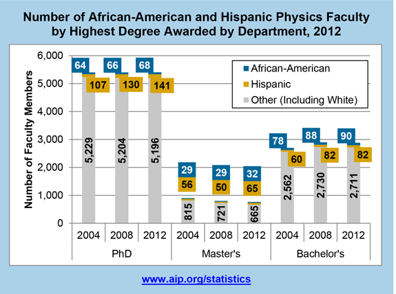 Number of African-American and Hispanic Physics Faculty by Highest Degree Awarded by Department, 2012