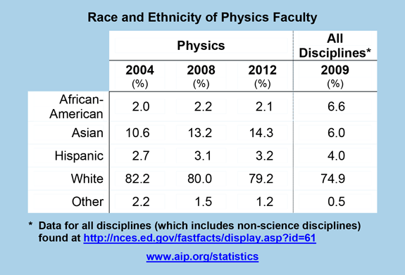 Race and Ethnicity of Physics Faculty