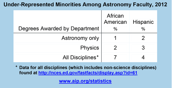 Under-Represented Minorities Among Astronomy Faculty, 2012