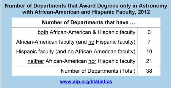 Number of Departments that Award Degrees only in Astronomy with African-American and Hispanic Faculty, 2012