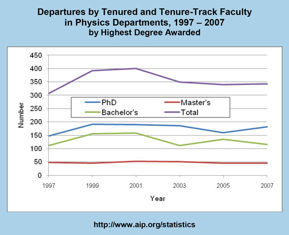 Departures by Tenured and Tenure-Track Faculty in Physics Departments, 1997 – 2007 by Highest Degree Awarded