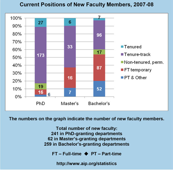 Current Positions of New Faculty Members, 2007-08