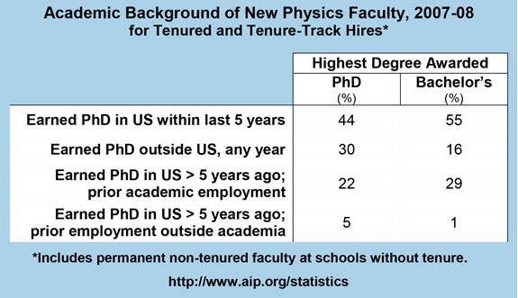 Academic background of New Physics Faculty