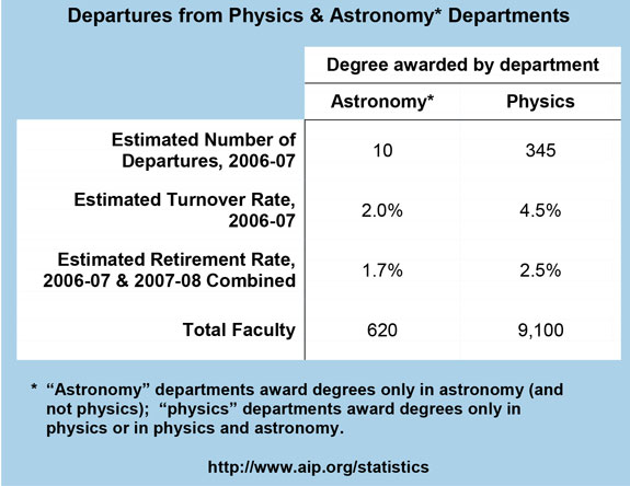 Departures from Physics & Astronomy Departments