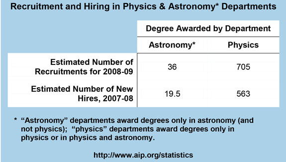 Recruitment and Hiring in Physics & Astronomy Departments