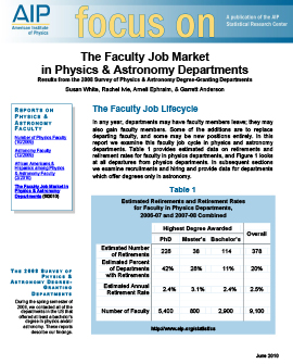 The Faculty Job Market in Physics & Astronomy Departments