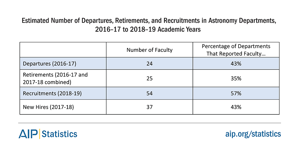 https://www.aip.org/statistics/reports/faculty-job-market-physics-and-astronomy-departments