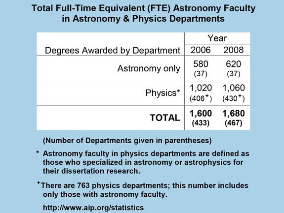 Total Full-Time Equivalent (FTE) Astronomy Faculty in Astronomy & Physics Departments