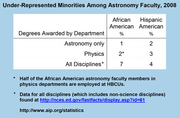 Under-Represented Minorities Among Astronomy Faculty, 2008
