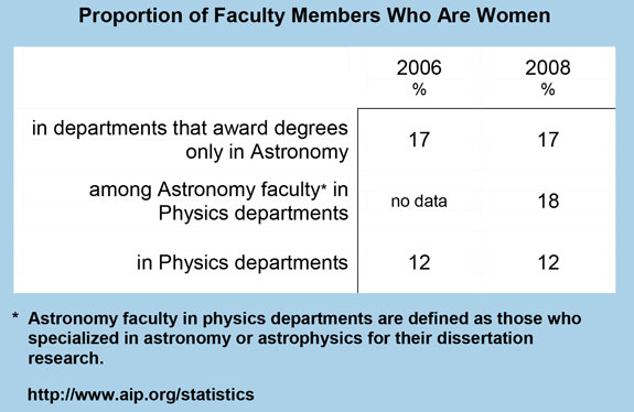 Proportion of Faculty Members Who Are Women