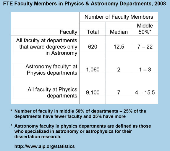 FTE Faculty Members in Physics & Astronomy Departments, 2008