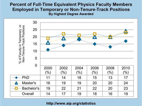 Percent of Full-Time Equivalent Physics Faculty Members Employed in Temporary or Non-Tenure-Track Positions