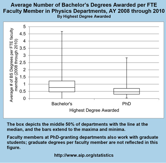 Average Number of Bachelor's Degrees Awarded per FTE Faculty Member in Physics Departments, AY 2008 through 2010