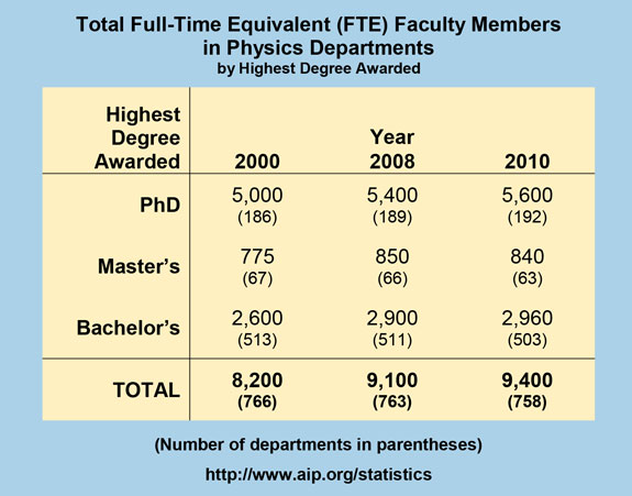 Total Full-Time Equivalent (FTE) Faculty Members in Physics Departments