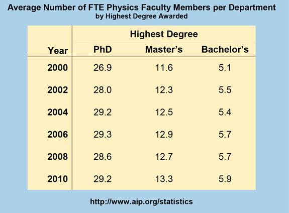 Average Number of FTE Physics Faculty Members per Department