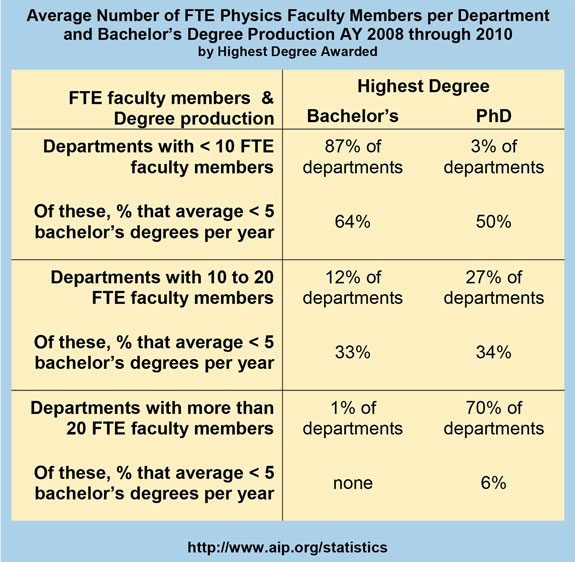 Average Number of FTE Physics Faculty Members per Department and Bachelor's Degree Production AY 2008 through 2010