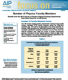 Number of Physics Faculty Members