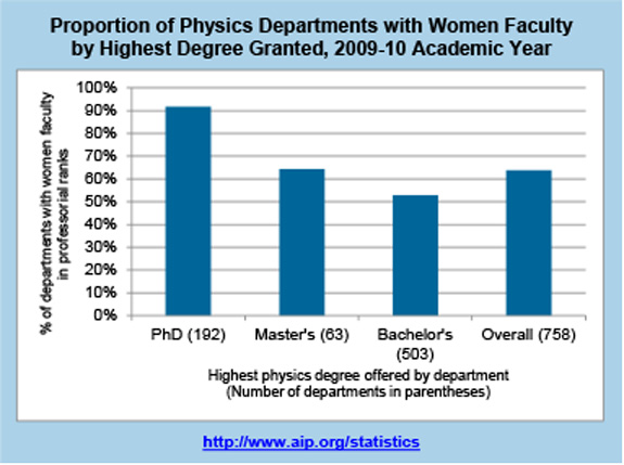 Proportion of Physics Departments with Women Faculty by Highest Degree Granted, 2009-10 Academic Year