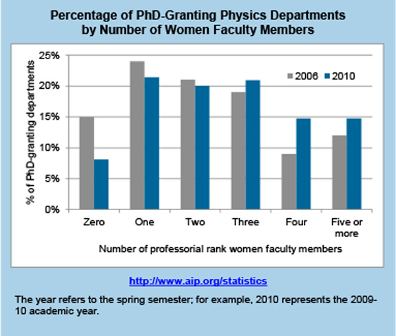 Percentage of PhD-Granting Physics Departments by Number of Women Faculty Members