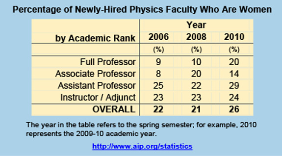 Percentage of Newly-Hired Physics Faculty Who Are Women