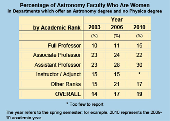 Percentage of Astronomy Faculty Who Are Women
