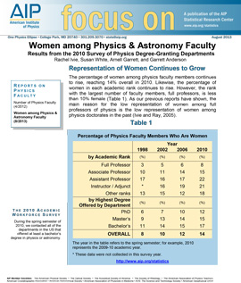 Women among Physics & Astronomy Faculty