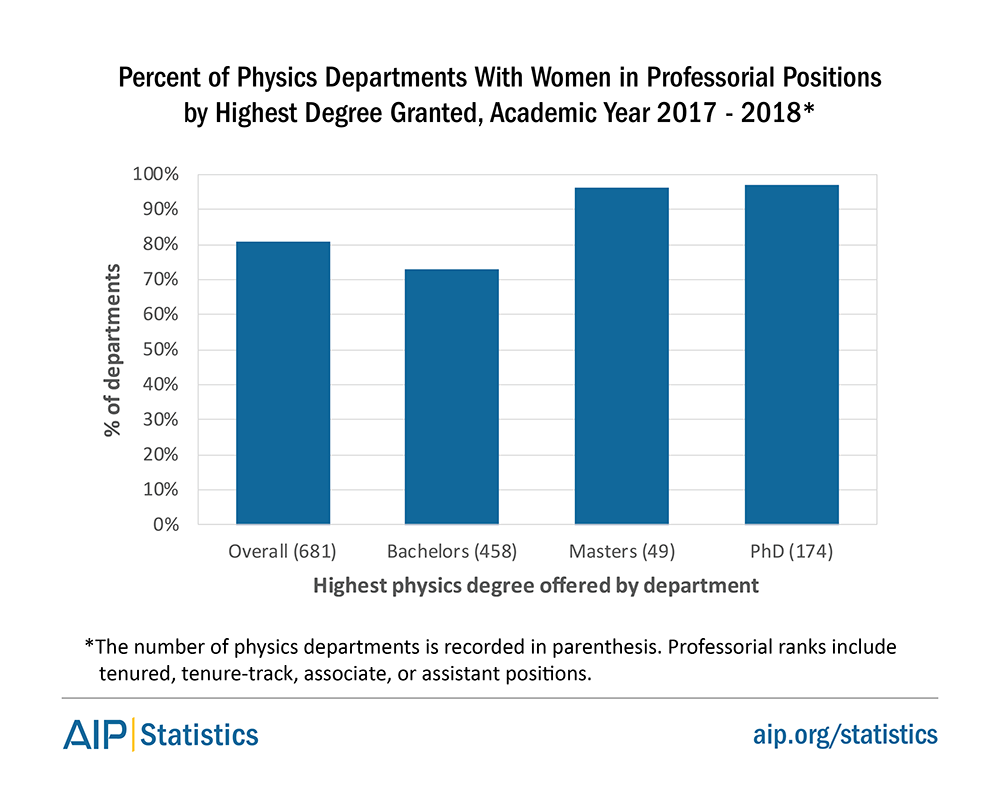 Percent of Physics Departments With Women in Professorial Positions by Highest Degree Granted, Academic Year 2017 - 2018