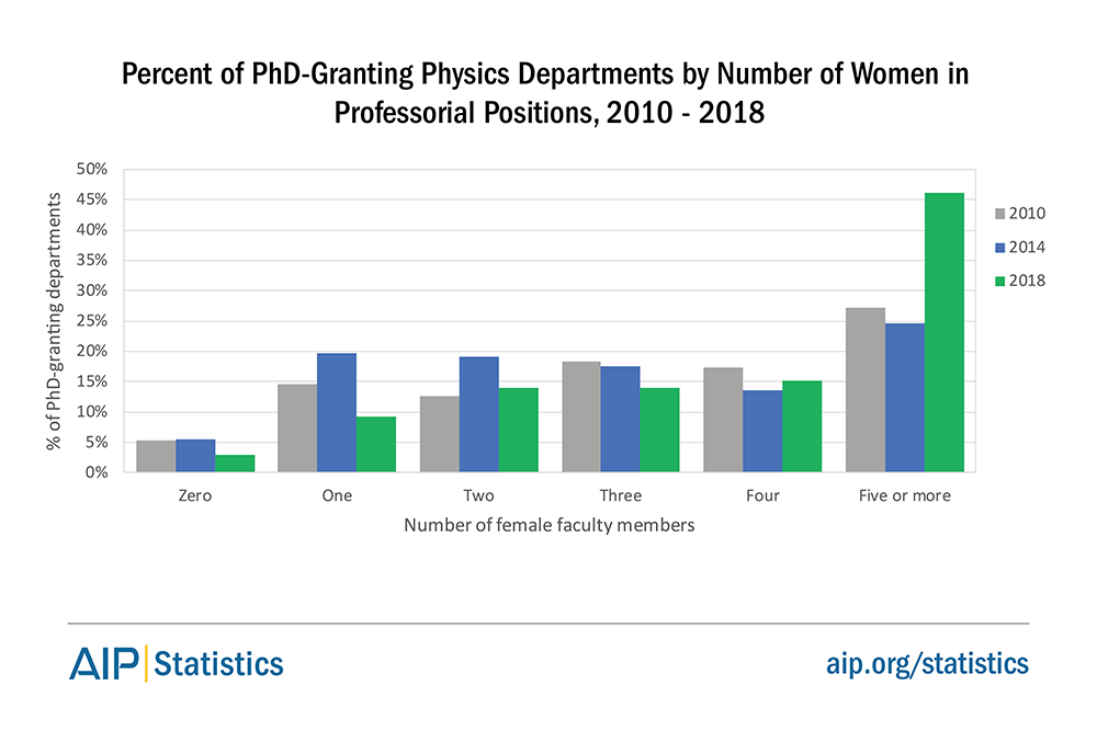 Percent of PhD-Granting Physics Departments by Number of Women in Professorial Positions, 2010 - 2018