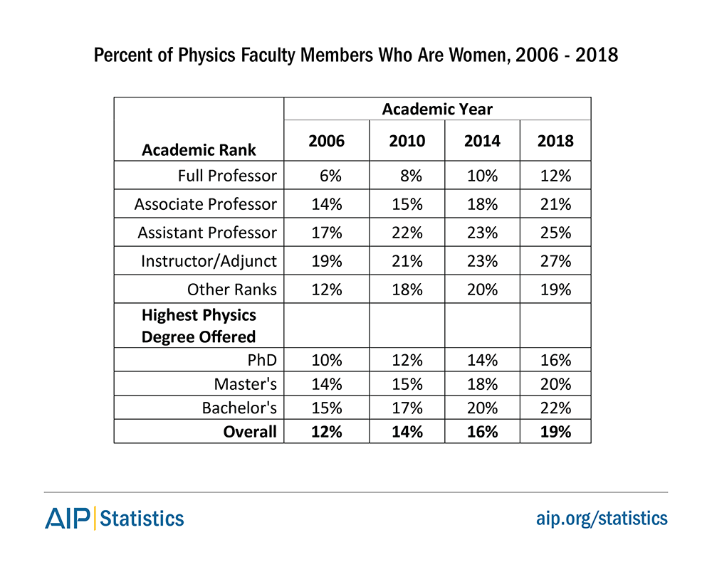 Percent of Physics Faculty Members Who Are Women, 2006 - 2018