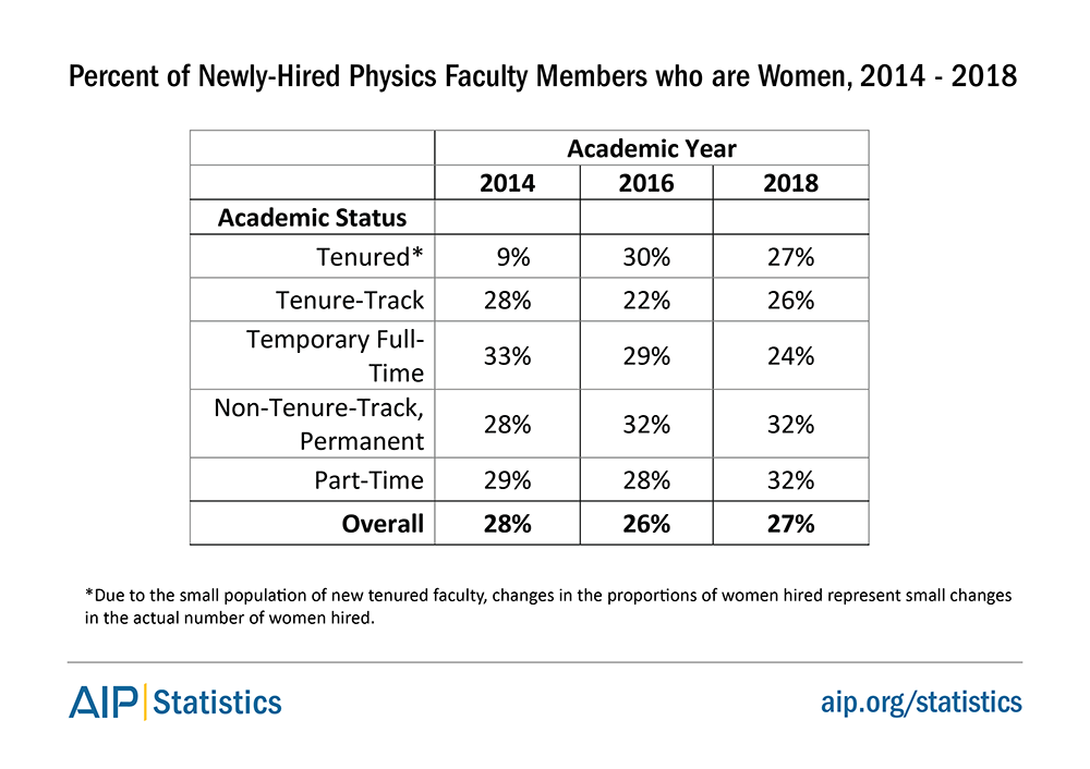 Percent of Newly-Hired Physics Faculty Members who are Women, 2014 - 2018