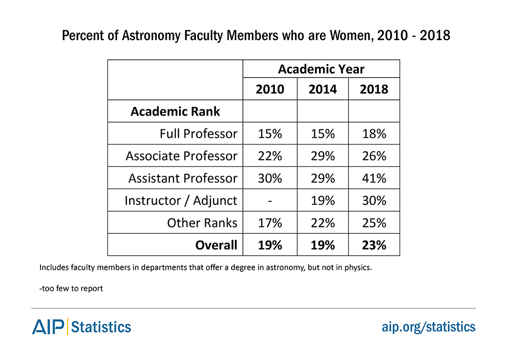 Percent of Astronomy Faculty Members who are Women, 2010 - 2018