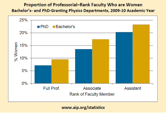 Proportion of Professorial–Rank Faculty Who are Women Bachelor's- and PhD-Granting Physics Departments, 2009-10 Academic Year