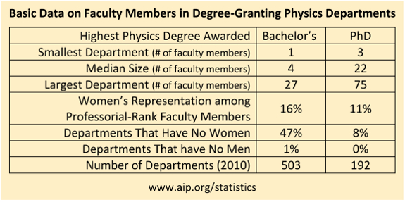 Basic Data on Faculty Members in Degree-Granting Physics Departments
