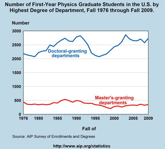 Number of First-Year Physics Graduate Students in the U.S. by Highest Degree of Department, Fall 1976 through Fall 2009.