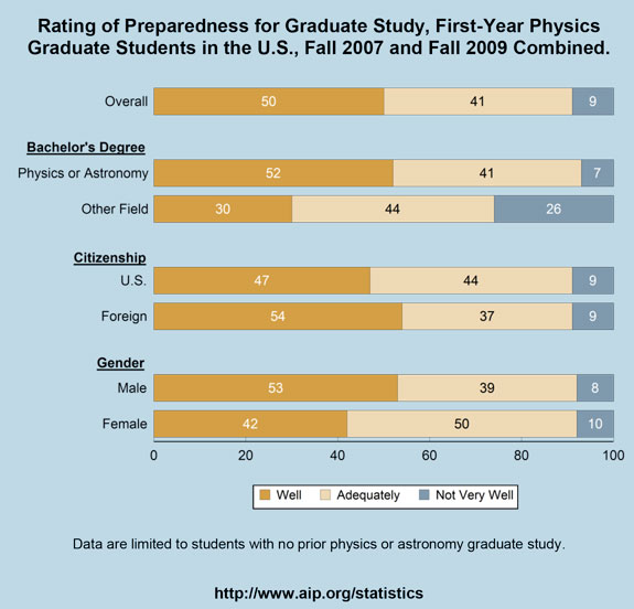 Rating of Preparedness for Graduate Study, First-Year Physics Graduate Students in the U.S., Fall 2007 and Fall 2009 Combined