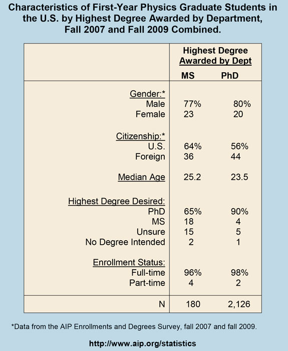 Characteristics of First-Year Physics Graduate Students in the U.S. by Highest Degree Awarded by Department, Fall 2007 and Fall 2009 Combined