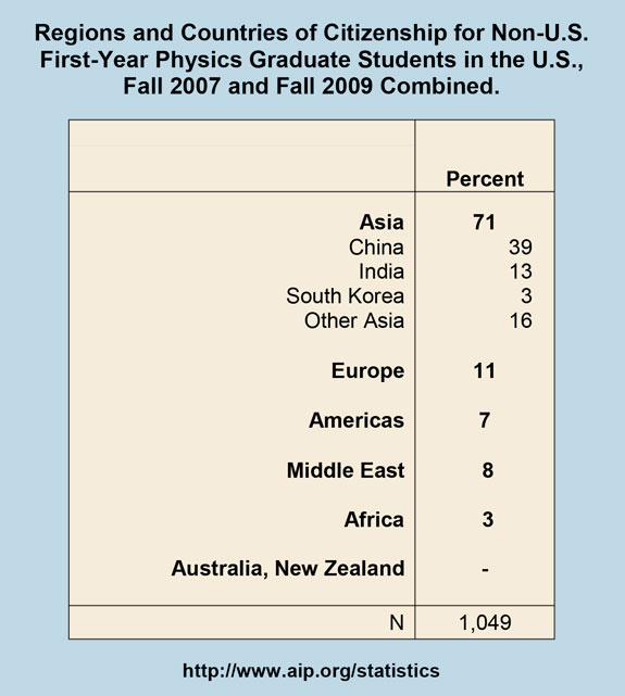 Regions and Countries of Citizenship for Non-U.S. First-Year Physics Graduate Students in the U.S., Fall 2007 and Fall 2009 Combined
