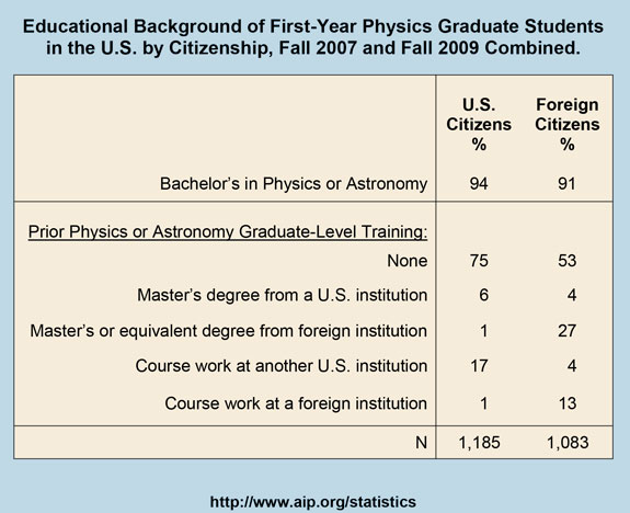 Educational Background of First-Year Physics Graduate Students in the U.S. by Citizenship, Fall 2007 and Fall 2009 Combined