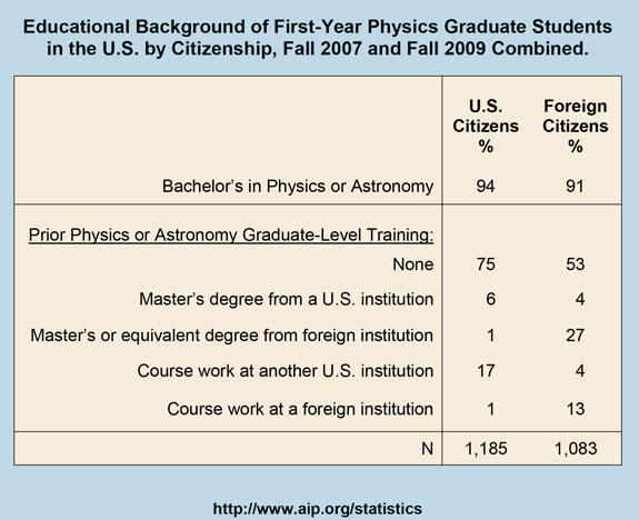 Physics thesis topics