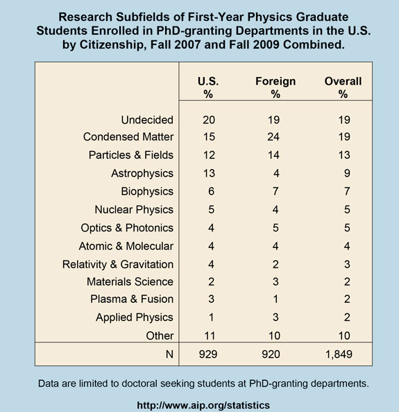Research Subfields of First-Year Physics Graduate Students Enrolled in PhD-granting Departments in the U.S. by Citizenship, Fall 2007 and Fall 2009 Combined