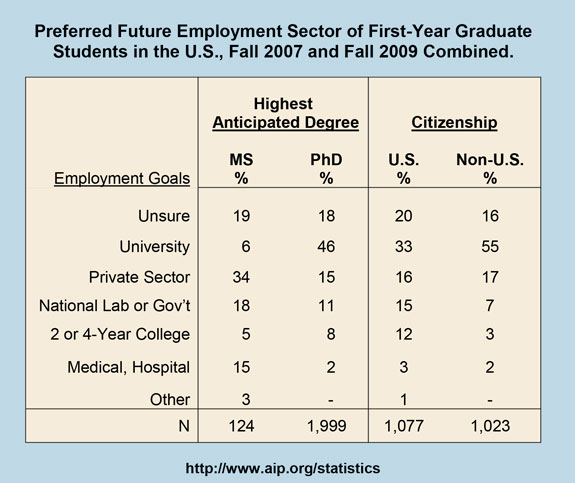 Preferred Future Employment Sector of First-Year Graduate Students in the U.S., Fall 2007 and Fall 2009 Combined