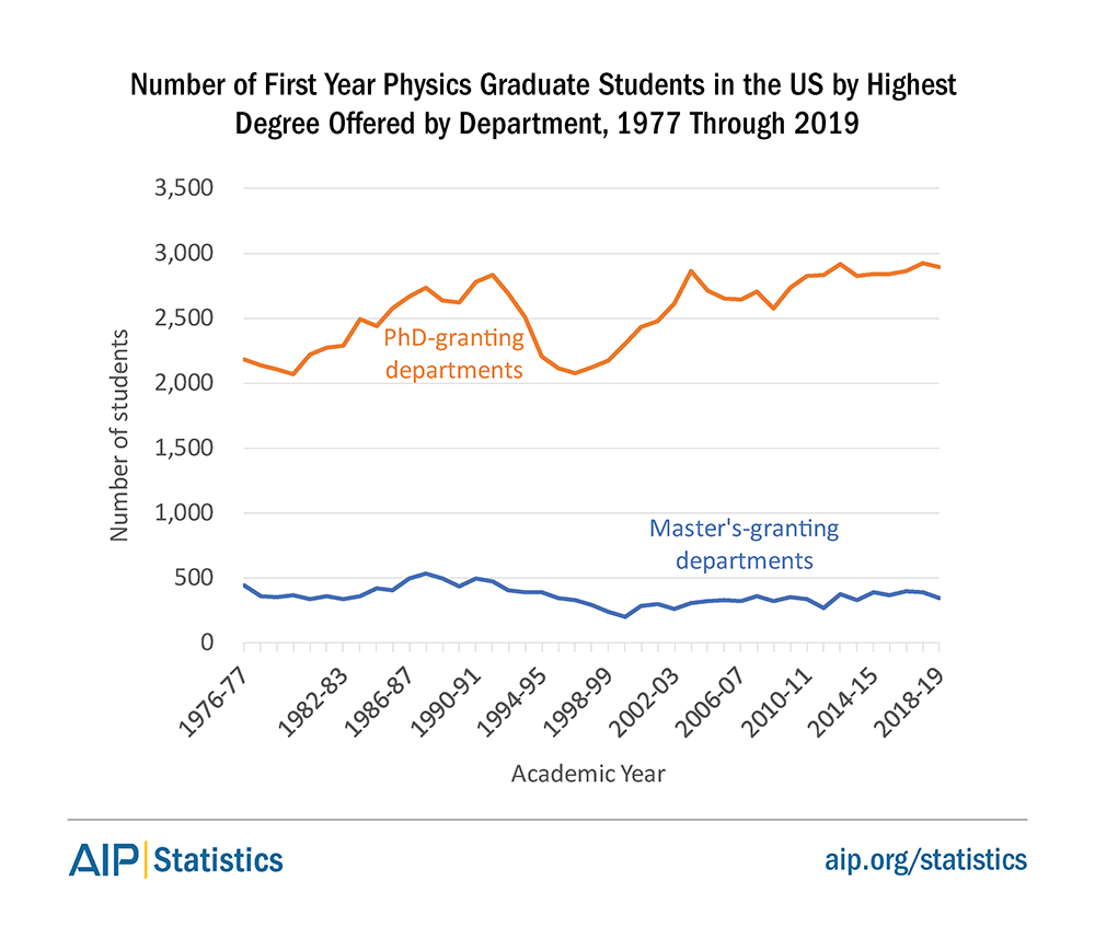 Number of First Year Physics Graduate Students in the US by Highest Degree Offered by Department, 1977 Through 2019