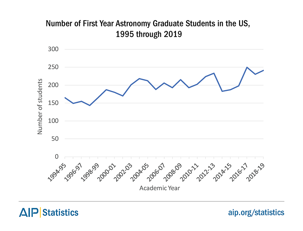 Number of First Year Astronomy Graduate Students in the US, 1995 Through 2019