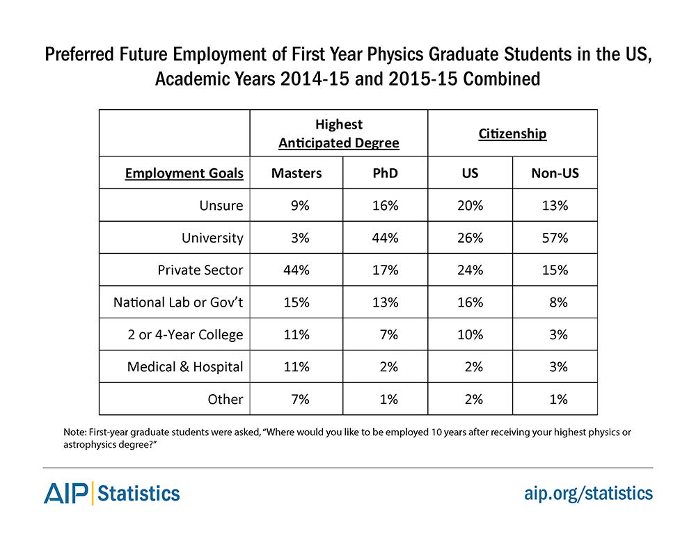 Preferred Future Employment of First Year Physics Graduate Students in the US, Academic Years 2014-15 and 2015-16 Combined