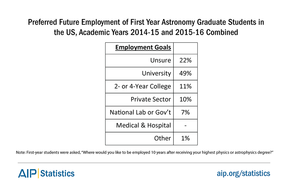 Preferred Future Employment of First Year Astronomy Graduate Students in the US, Academic Years 2014-15 and 2015-16 Combined