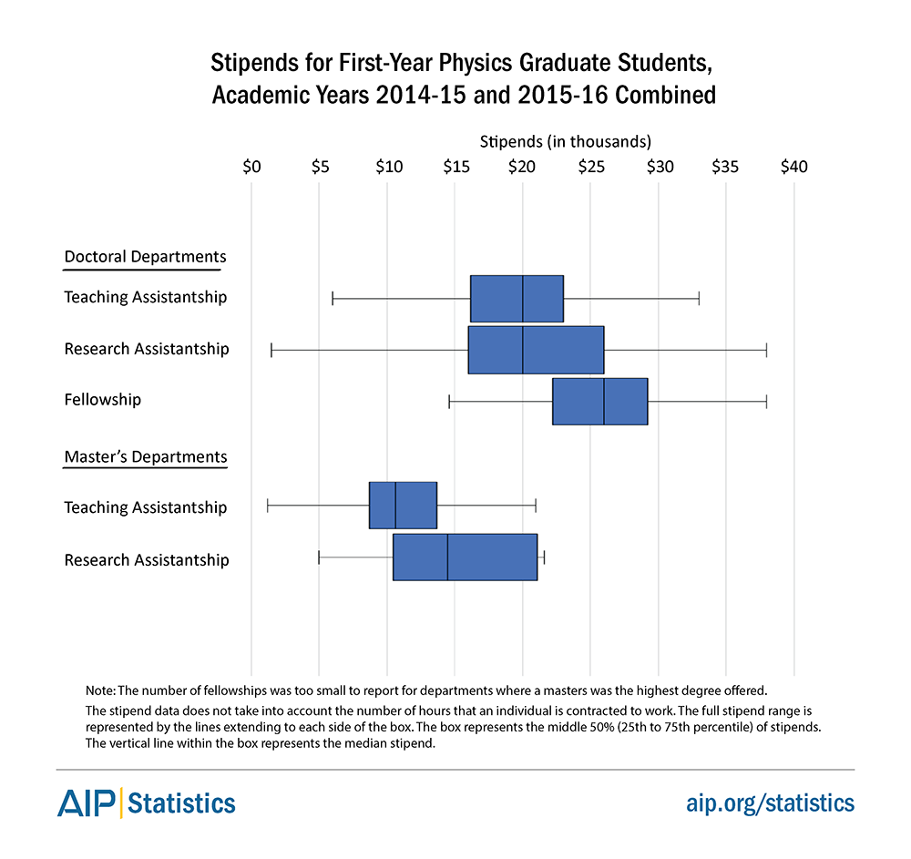 Stipends for First Year Physics Graduate Students, Academic Years 2014-15 and 2015-16 Combined