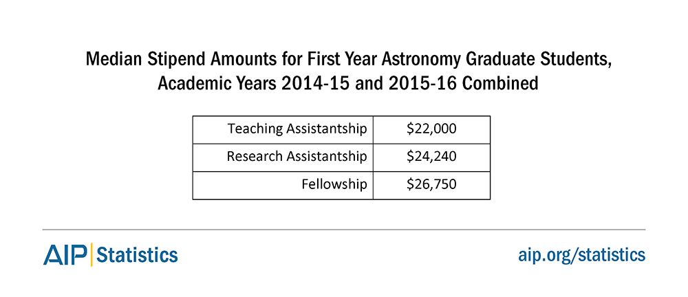 Median Stipend Amounts for First Year Astronomy Graduate Students, Academic Years 2014-15 and 2015-16 Combined