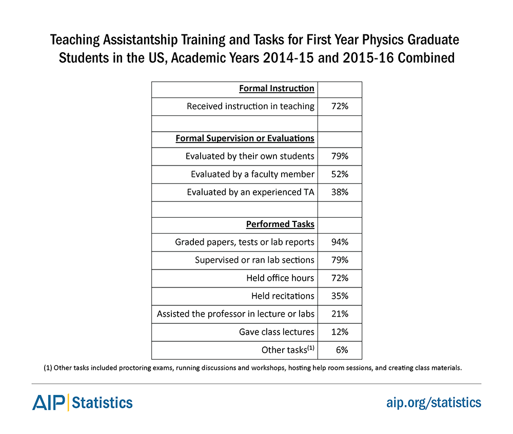 Teaching Assistantship Training and Tasks for First Year Physics Graduate Students in the US, Academic Years 2014-15 and 2015-16 Combined