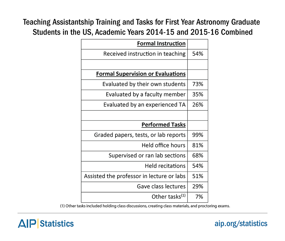 Teaching Assistantship Training and Tasks for First Year Astronomy Graduate Students in the US, Academic Years 2014-15 and 2015-16 Combined
