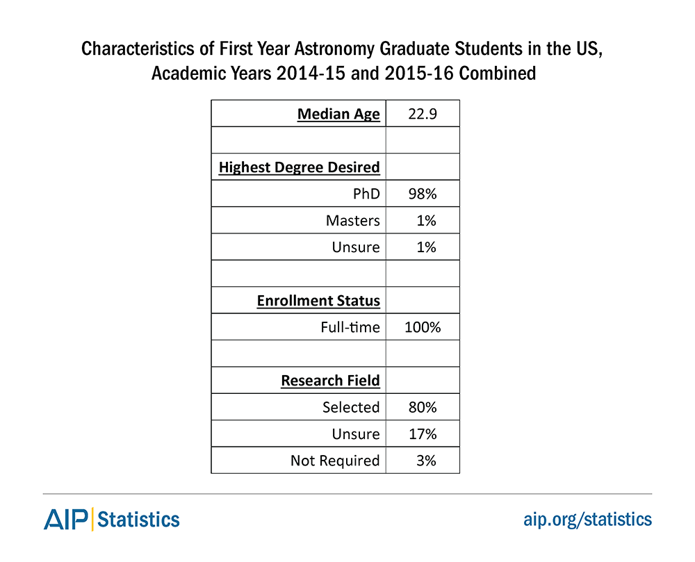 Characteristics of First Year Astronomy Graduate Students in the US, Academic Years 2014-15 and 2015-16 Combined